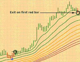 Multi Emas Pullback Trading Forex Strategies Forex Resources