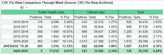"""Ik doe al bijna tien jaar verslag van de fraude die elk jaar plaatsvindt met hoe de CDC incidenten en sterfgevallen als gevolg van de jaarlijkse griep volgt.De cijfers die elk jaar worden gebruikt om het publiek bang te maken om het griepvaccin te krijgen, zijn niet gebaseerd op feitelijke gegevens, maar op schattingen van het aantal mensen dat sterft aan de griep volgens de CDC. In feite wordt iedereen die sterft aan """"griepachtige"""" symptomen elk jaar op één hoop gegooid tot vermeende griepdod"""