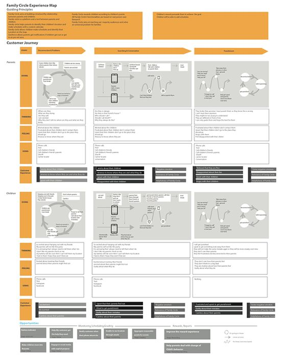 Family Circle Experience Map on Behance