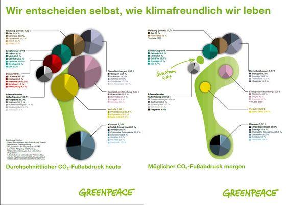 © Greenpeace - Der durchschnittliche CO2-Fußabdruck pro Kopf in Deutschland, wie…