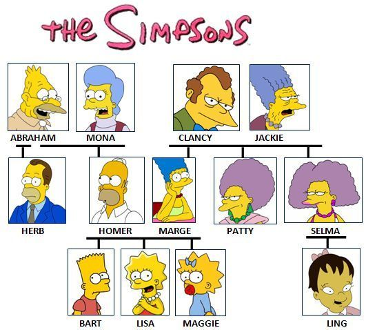 The #Simpsons family tree (they forgot to add Bart's twin from the attic in the Treehouse of Horror episode) - Para practicar 'Mi familia'