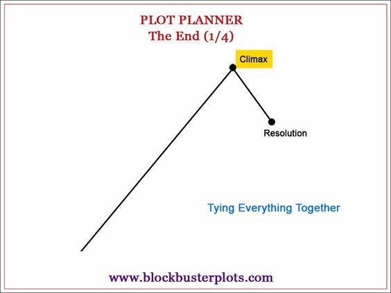 Plot Whisperer for Writers and Readers