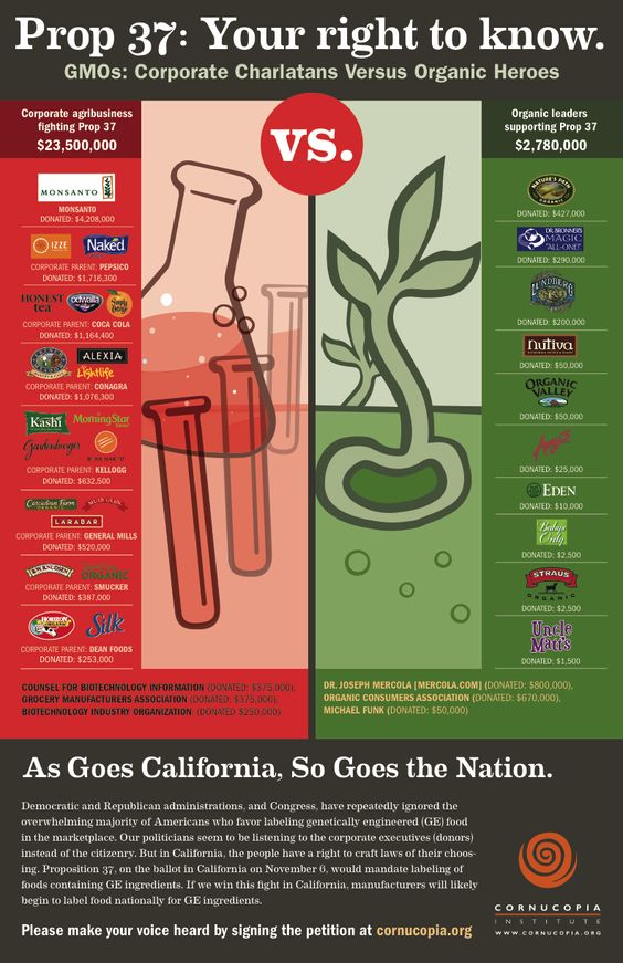 Many natural food companies are owned by large corporations who oppose Prop 37. Know the organic leaders who need your support in the fight for GMO labeling!