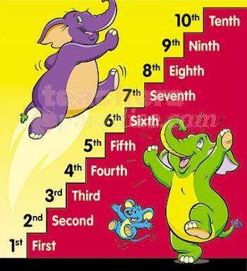 4º Primaria: Aprende Los Números Ordinales