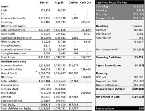 LinkedIn Quantrix Pinterest - cash flow statements