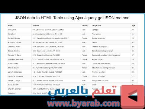 Json Data To Html Table Using Ajax Jquery Getjson Method Check More At Https Byarab Com D8 Aa D8 B9 D9 84 D9 85 D8 A7 D9 84 D8 A8 D8 B1 Jquery Method Ajax