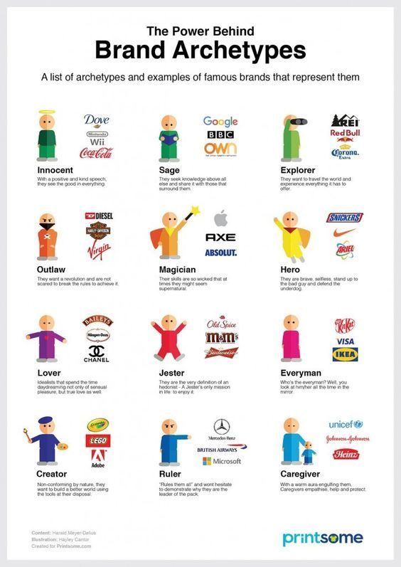 Brand Archetypes And Examples Of Famous Brands That Represent Them Brand Branding Brandidentity Logo Lo Brand Archetypes Branding Process Brand Marketing