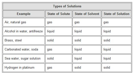 How much table salt can dissolve in a given amount of water? In - solubility chart example