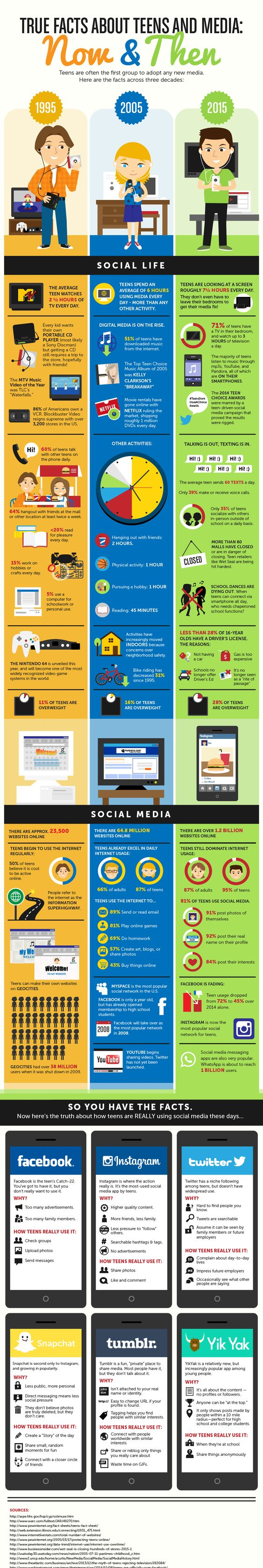 True Facts About Teens and Media, Now and Then #infographic ~ Visualistan