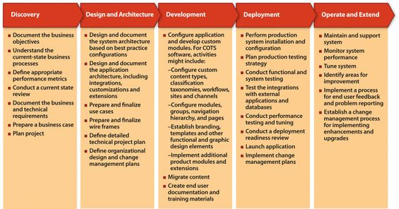 7a - Software development activities_0png (1200×631) Project - software development agreement