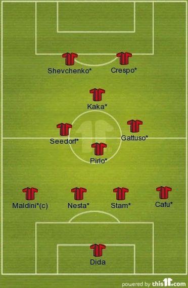 Picture Ac Milan Milan Milan Football