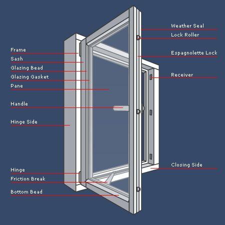 Interior Design Dictionary Of Terms