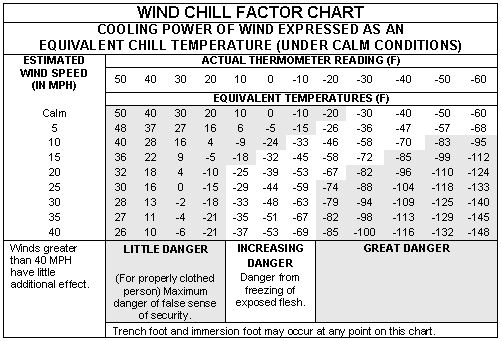 Frostbite Temperature Chart  Medical Considerations  Mountain