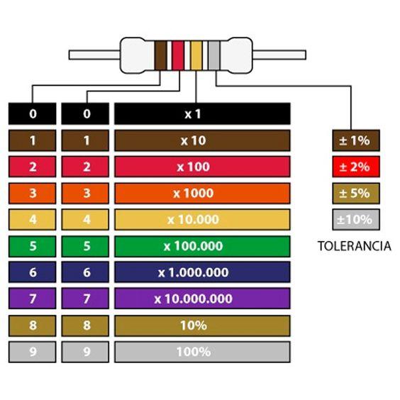 Resistencia de carbon 12K 1/2W > resistencias / potenciometros >…