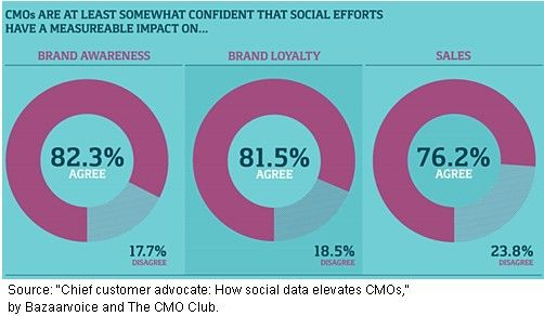 Gosh, Marketers actually look at social data? Who knew?