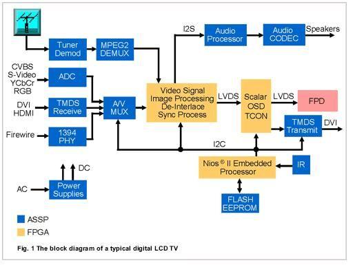 Digital Tv Wiring Diagram 94 Diagrams Electrical Antenna Set