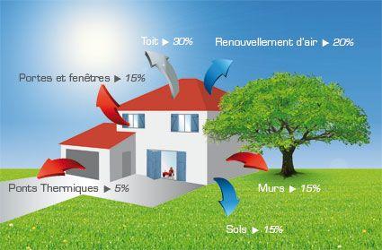 Les volets battants isolants et la maison passive