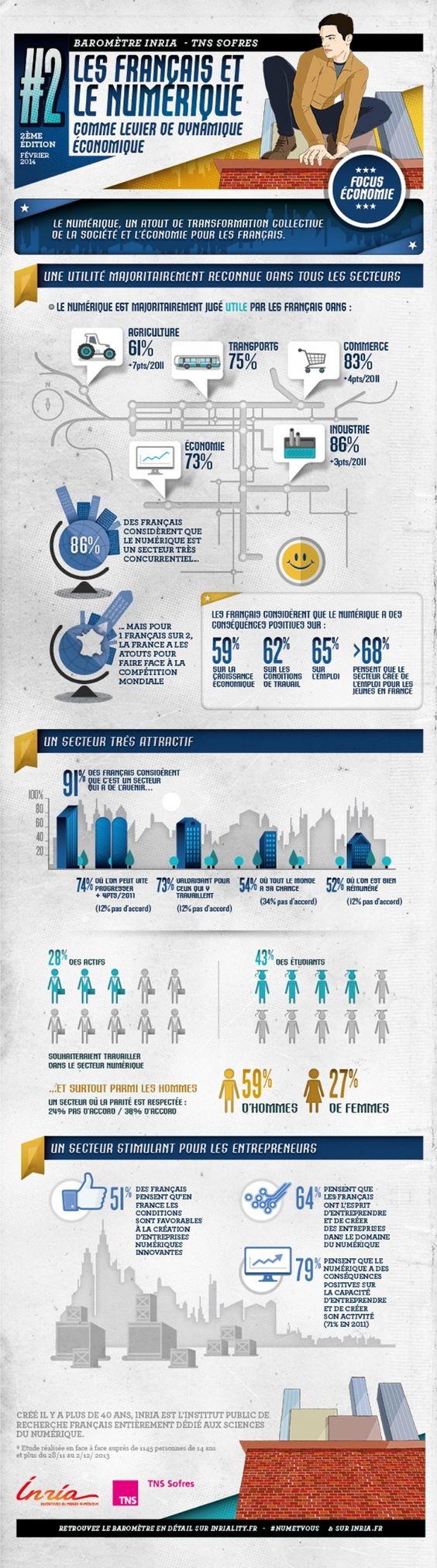 73% des Français pensent que le digital est utile à l'économie, selon une enquête menée par TNS Sofres pour l'Inria. Le secteur demeure attractif : 43% des étudiants souhaiteraient travailler dans les nouvelles technologies, au sein d'une entreprise ou en lançant leur propre activité.