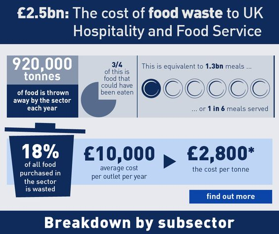 Wraps, Food service and Infographic on Pinterest