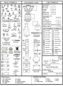 Chemical Engineering Flow Chart Symbols How To Read Piping And Instrumentation Diagrams 5 Par Piping And Instrumentation Diagram Flow Chart Process Engineering