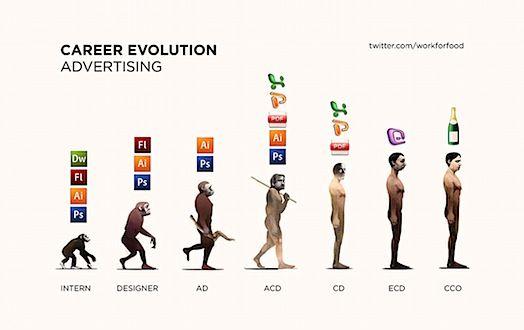 career evolution in advertising