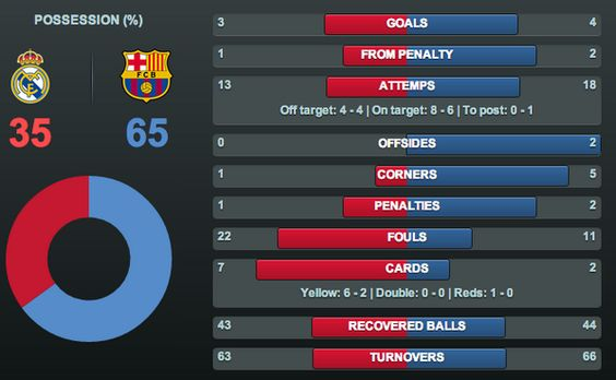 Full match stats from this evening's game at the Bernabéu Mar 23 2014: http://bit.ly/OLslJ4