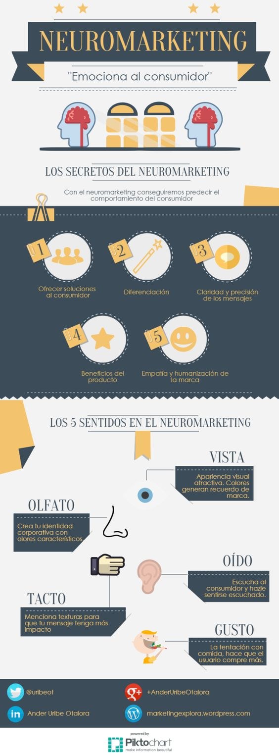 infografía neuromarketing