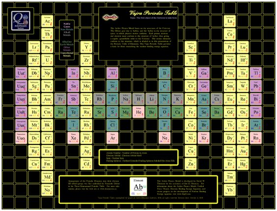 The vajra periodic table organized by electron orbitals the vajra periodic table organized by electron orbitals periodic tables pinterest periodic table chemistry and physics urtaz Image collections