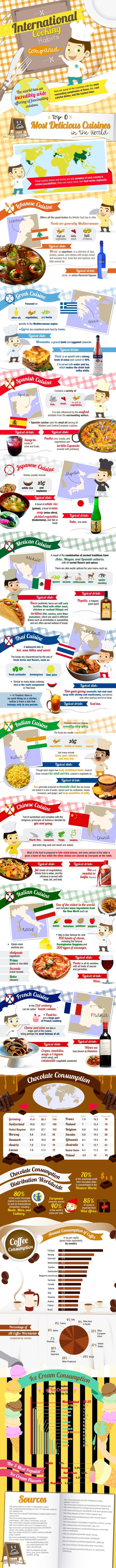 International Cooking Habits: Infographic International, Cooking Habits, Food Infographic, Food Network/Trisha, Food Drink, International Food, Infographics Food, Cooking Infographic, International Cooking