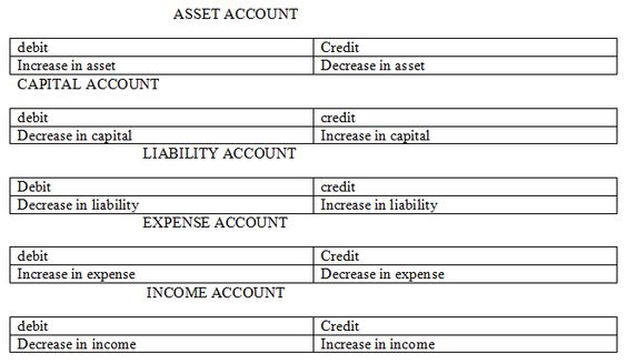 Learn Accounting Online Learn Accounting Online Pinterest - components of income statement