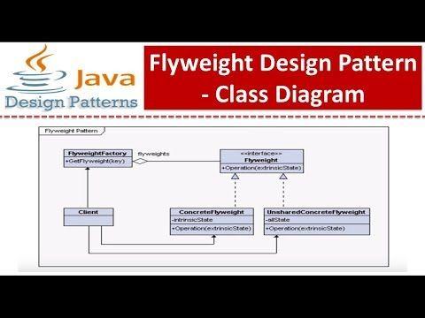 Flyweight Design Pattern Class Diagram Youtube In 2020 Class Diagram Pattern Design Design Pattern Java