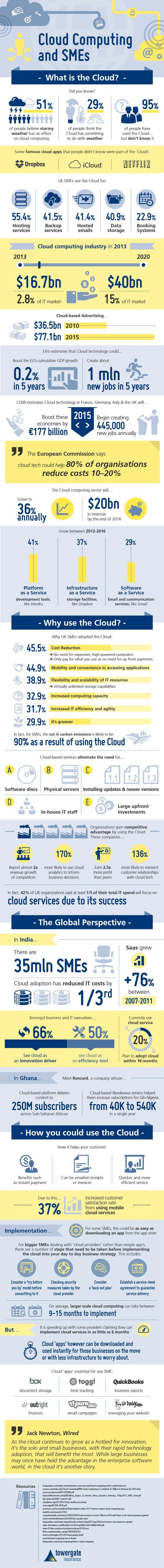 Cloud Computing and SMEs    #infographic #CloudComputing #SmallBusiness #Srartup