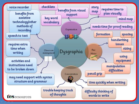 A Mind Map, created in PowerPoint, that works as a poster or as a mini presentation, and that could be used as part of staff training or to build awareness. This list of difficulties is not exhaustive but is a flavour of some of the issues that can affect students with dysgraphia.
