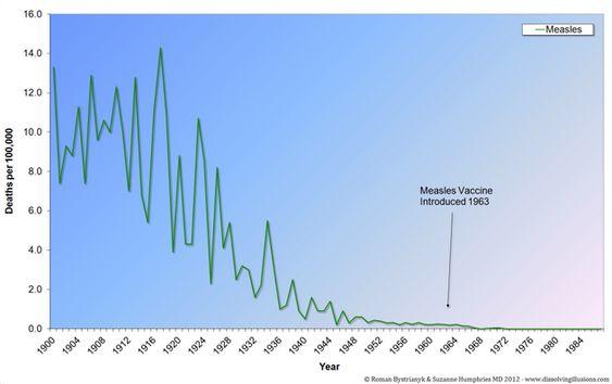 Mazelen en het mazelenvaccin: veertien punten om eens goed over na te denken! - Stichting Vaccin Vrij