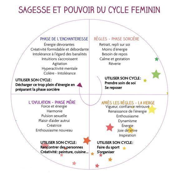 ET SI ON PROFITAIT DE SON CYCLE MENSTRUEL