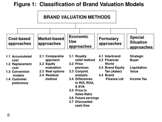 Brand Valuation Methods  I  Branding