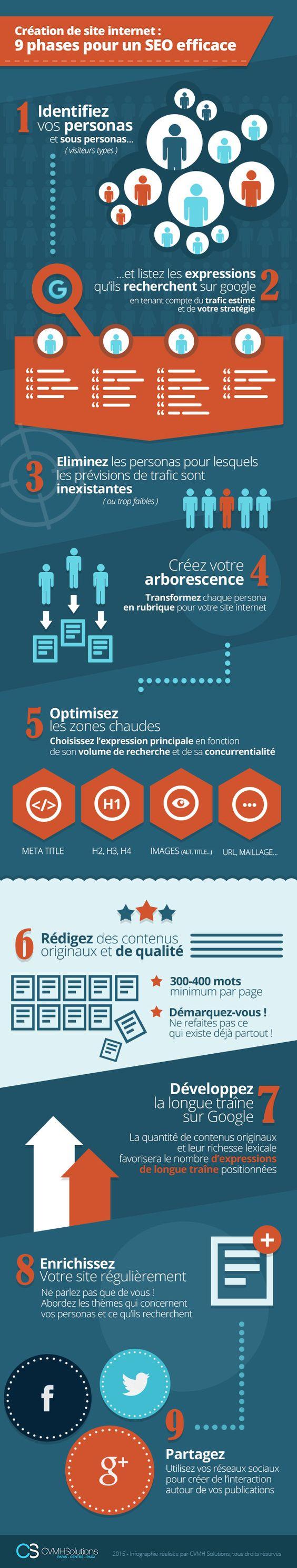 Une infographie qui présente 9 phases essentielles à prendre en compte pour optimiser le référencement naturel de votre site web dès sa création