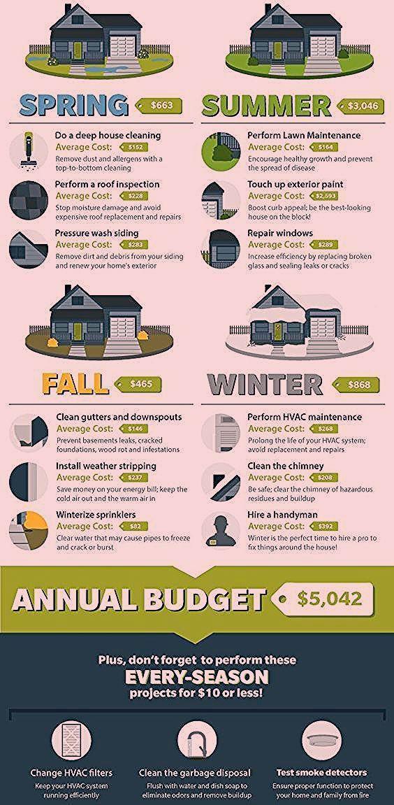 Infografik Checkliste Fur Wartung Und Budget Annualhomemaintenance Budget Checklist I 2020