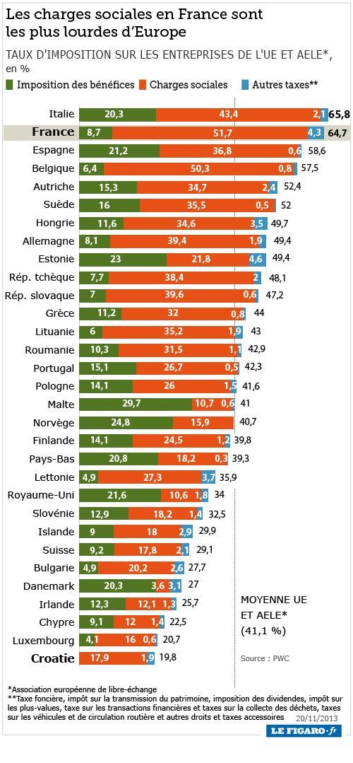 comparaison-impots-europe