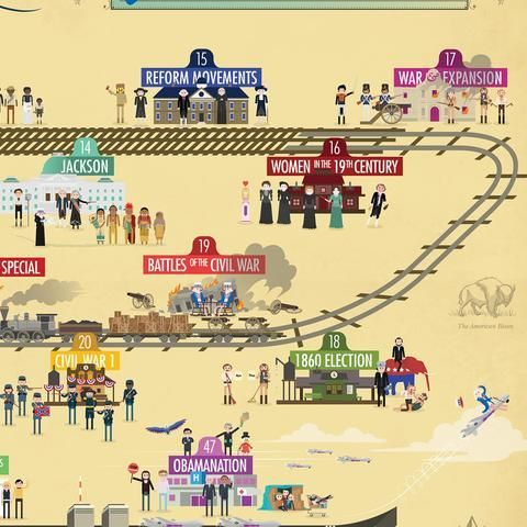 Crashcourse Us History Poster History Posters Us History Crash Course Us History
