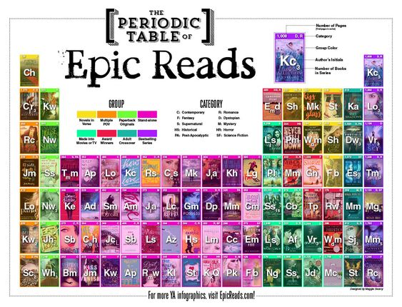 The Periodic Table of Epic Reads | This is so cool! Click through for a larger version, plus lists by category.