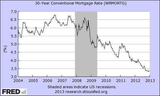 mortgage interest rate graph over time