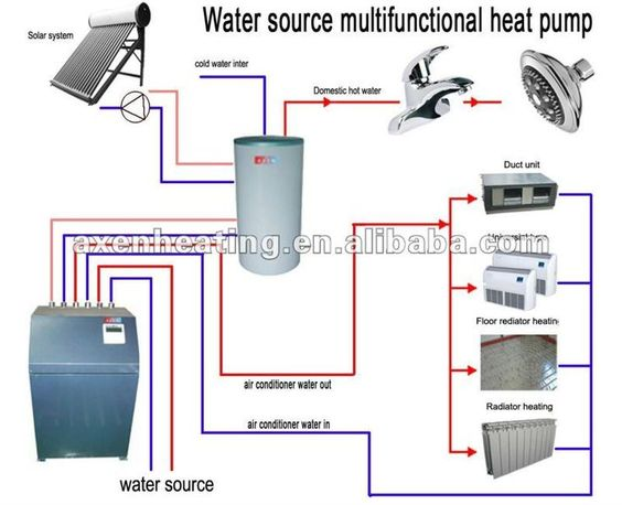 Water Source Heat Pumps Geothermal Heat Pump For Heating And