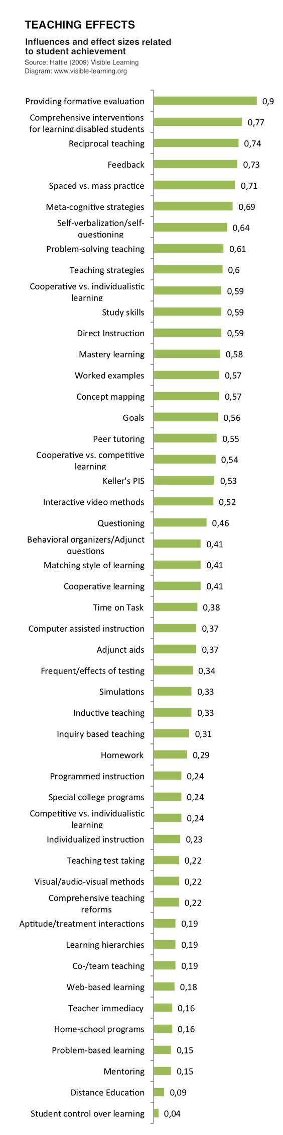 A synthesis of research on teaching and learning. It's interesting to recognize features of IBL in the list.