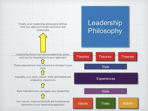 Leadership Philosophy Examples Check More At Https Nationalgriefawarenessday Com 8661 Leadership Philosophy Examples