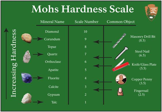 Mohs Hardness Scale Chalcedony Gemstone Is In The Quartz