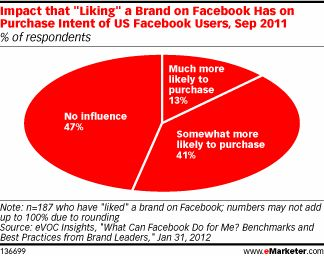 Does Liking a Brand on Facebook Impact Loyalty?