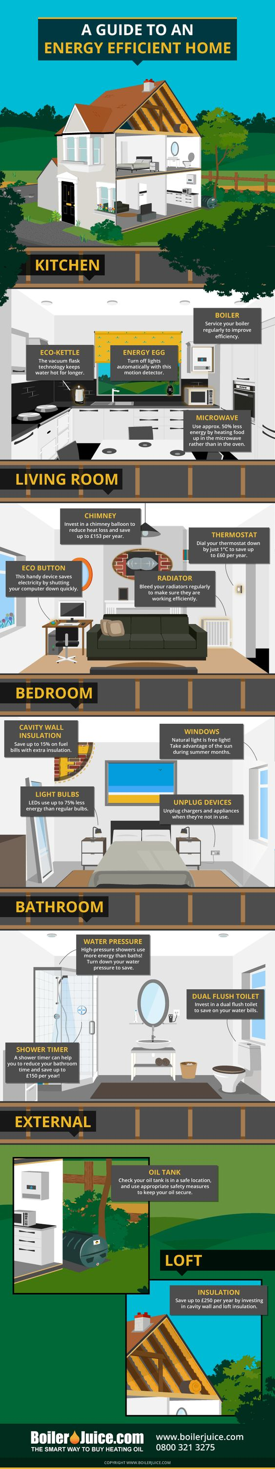 How to have an energy efficient home. Simple adaptations to your home can make it more energy saving, frugal and environmentally sound