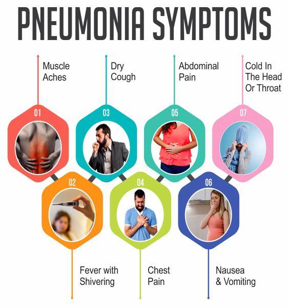 Pin by Mrs. Atomic on body detox   Pneumonia symptoms, Pneumonia, Pneumonia  causes