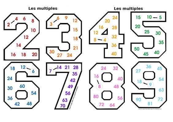 Apprendre les tables de multiplication maaltafels for Comment apprendre les tables de multiplications facilement